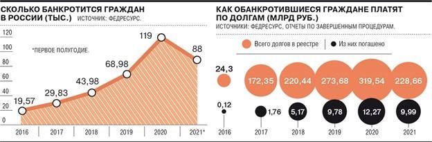 Какие долги нельзя списать по банкротству в 2021